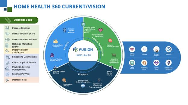 Salesforce Health Cloud for Home Health